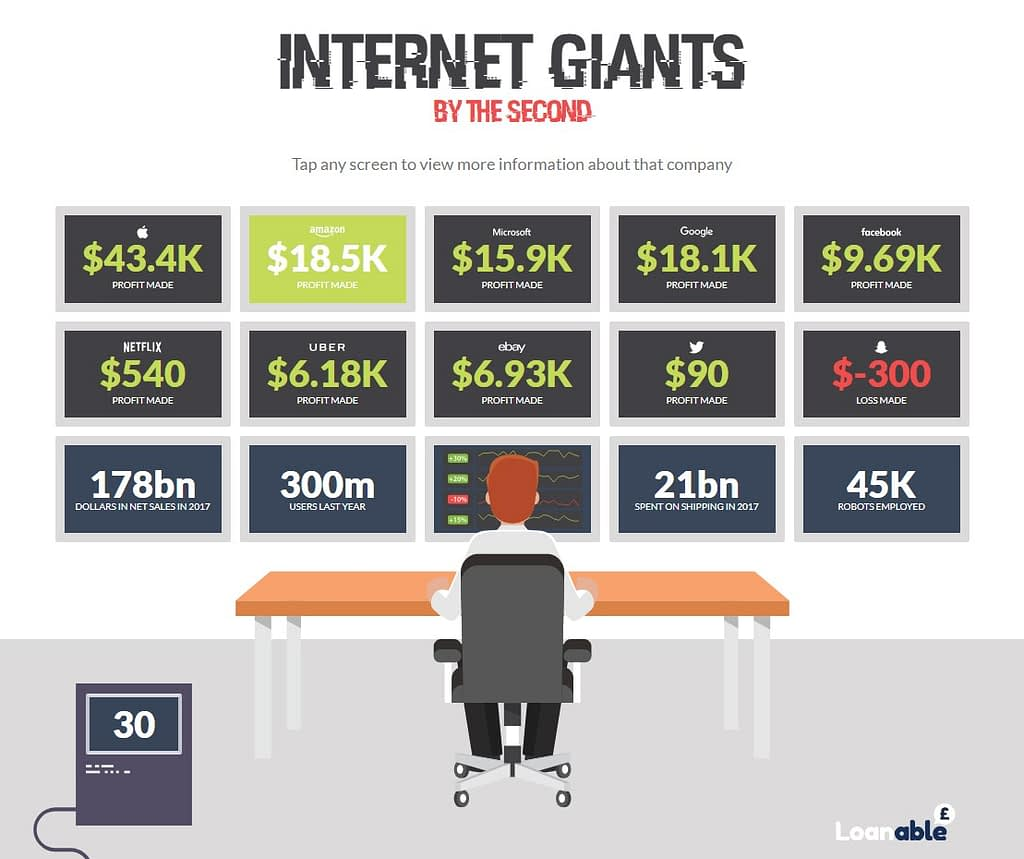The Giants of the Tech Industry
