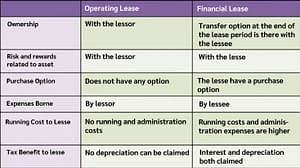 Operating Vs Finance Lease